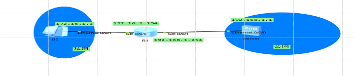 eNSP实现静态NAT转换实验
