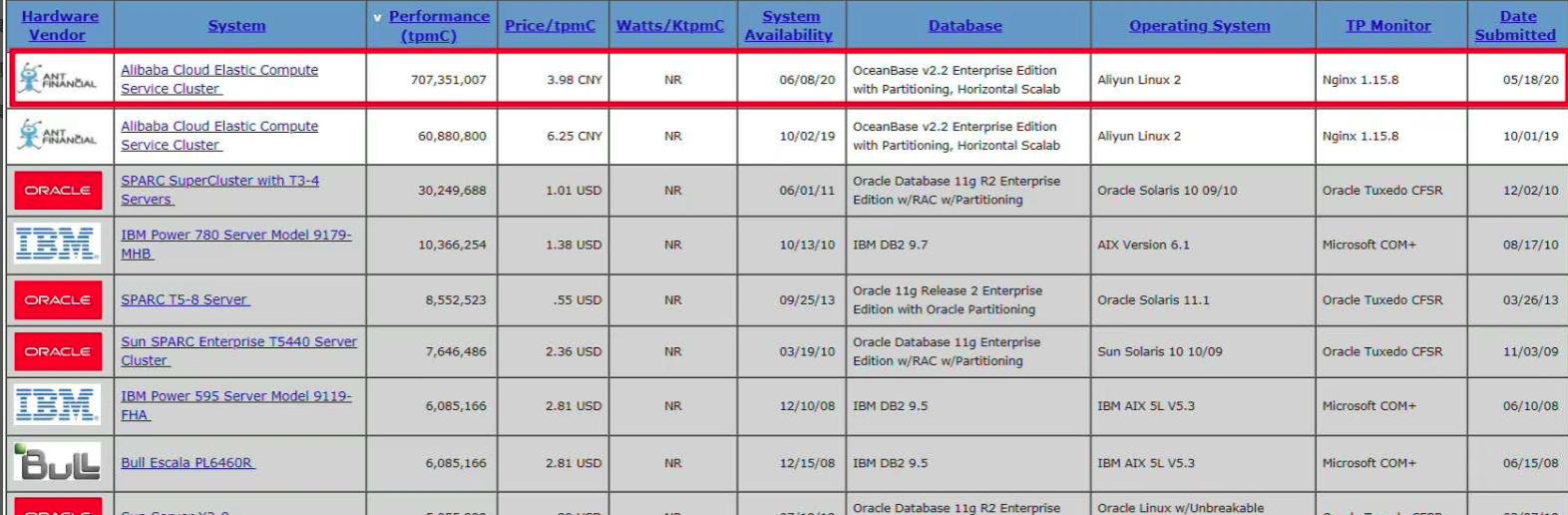OceanBase 二次 TPC-C 测试性能提升 10 倍OceanBase 二次 TPC-C 测试性能提升 10 倍