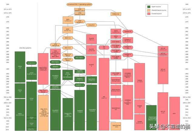Linux的发展历史及与unix的渊源Linux的发展历史及与unix的渊源