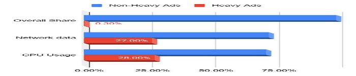 Chrome将屏蔽部分占用电脑资源过多的网页广告