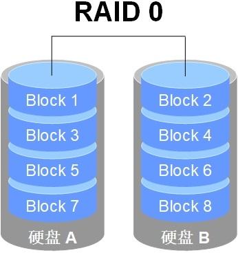 第7章 使用RAID与LVM磁盘阵列技术