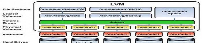 Linux磁盘命令
