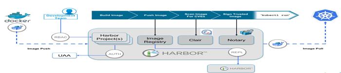 harbor高可用集群配置