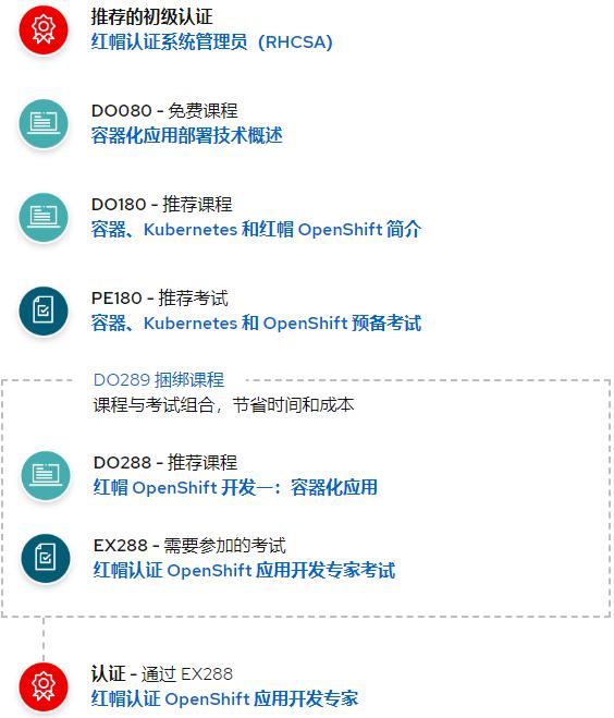 EX288:红帽认证 OpenShift 应用开发专家考试
