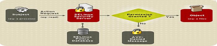 SELinux如何永久禁用
