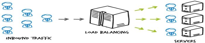 简述分布式系统的负载均衡
