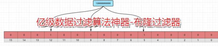 亿级数据过滤算法神器-布隆过滤器