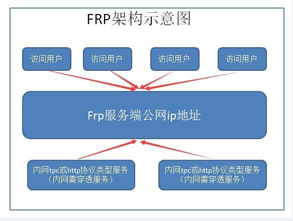 用FRP做内网穿透使用远程桌面连接家里的windows电脑