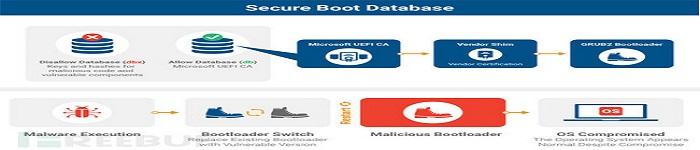 影响几乎所有Linux和Windows设备的BootHole漏洞