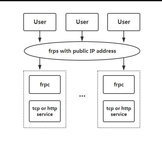 frp做内网穿透访问家里的Web网站