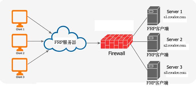 FRP中安全地暴露内网服务