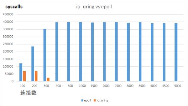 io_uring只适用于存储IO?大错特错!io_uring只适用于存储IO?大错特错!