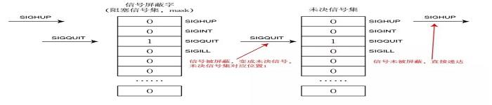 解析Linux信号集操作函数
