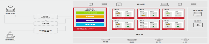 OpenShift3器平台介绍与部署