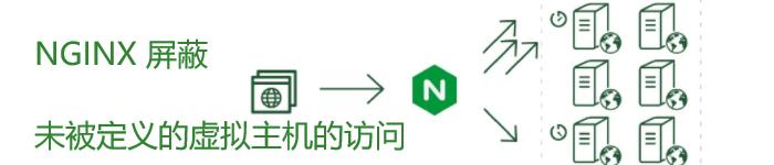 NGINX 如何屏蔽未被定义的虚拟主机的访问