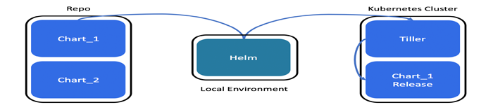 helm常用命令解析