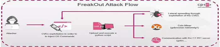 FreakOut病毒爆发 Linux设备危险