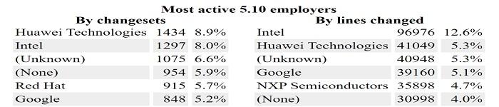 Linux Kernel 5.10 的补丁数量华为排名第一