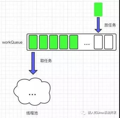 简述Linux C下线程池的使用简述Linux C下线程池的使用