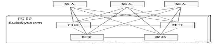 JAVA之门面模式概述