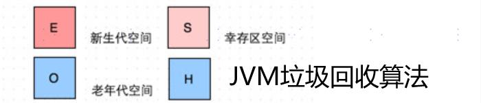 聊一下JVM是如何进行垃圾回收的算法
