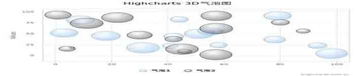 了解下何为Highcharts 气泡图
