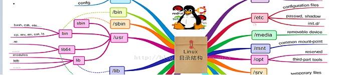 简述Linux目录结构和系统结构